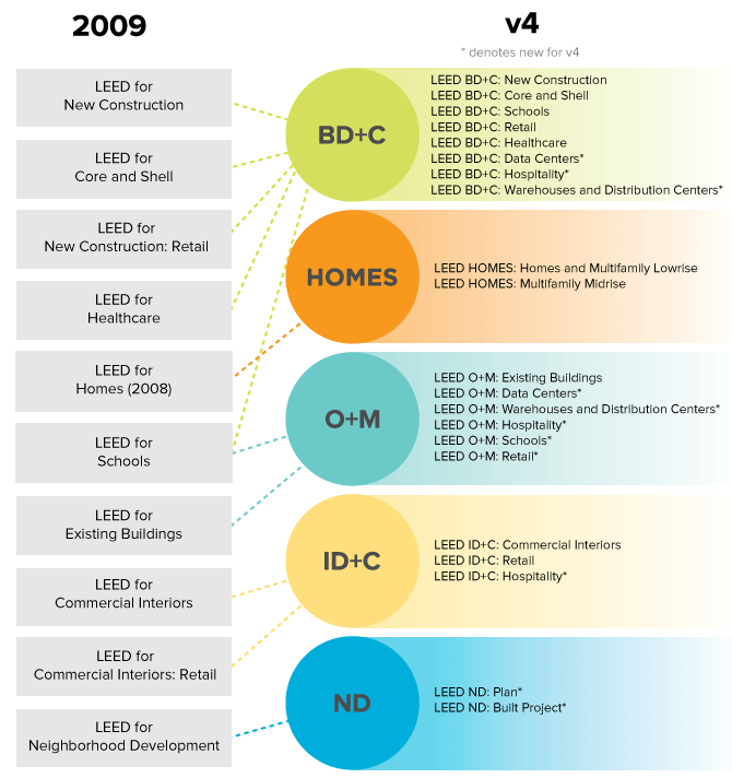 How LEED 2009 matches up to LEED v4
