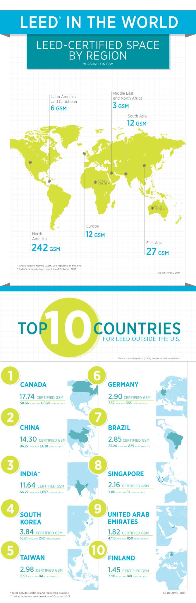 Top 10 pays LEED: architecture écologique