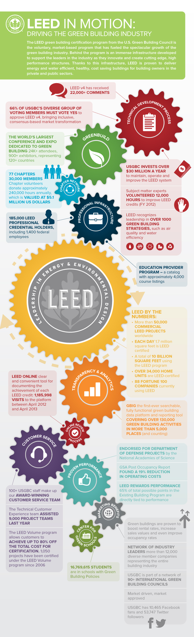 Infographic: LEED in Motion