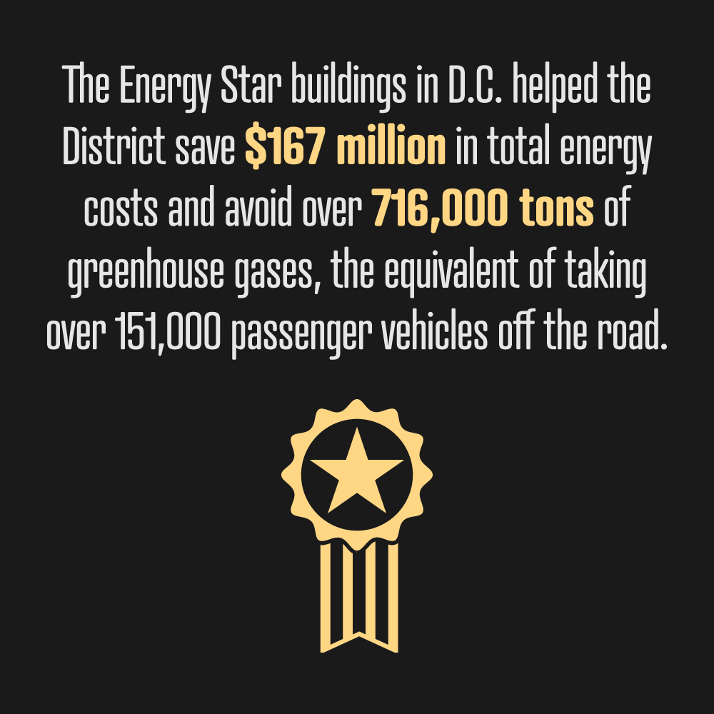DC ranks at the top for Energy Star