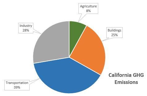 California GHG emissions