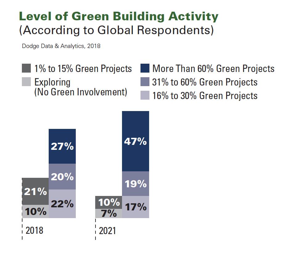 Green Building Trends 2018 SmartMarket Report