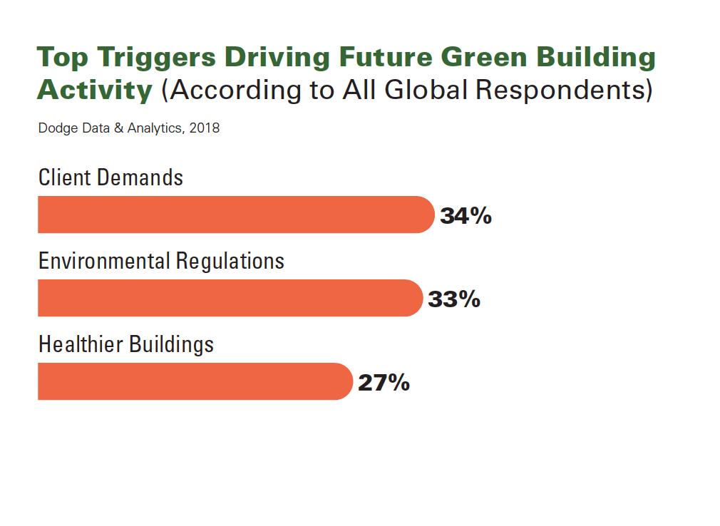 World Green Building Trends 2018 SmartMarket Report