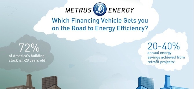 Metrus Infographic: Which Financing Vehicle Gets You on the Road to Energy Effic