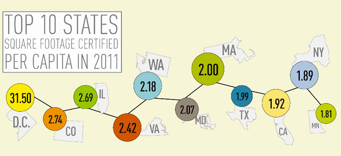 Top 10 States Square Footage LEED-Certified Per Capita in 2011