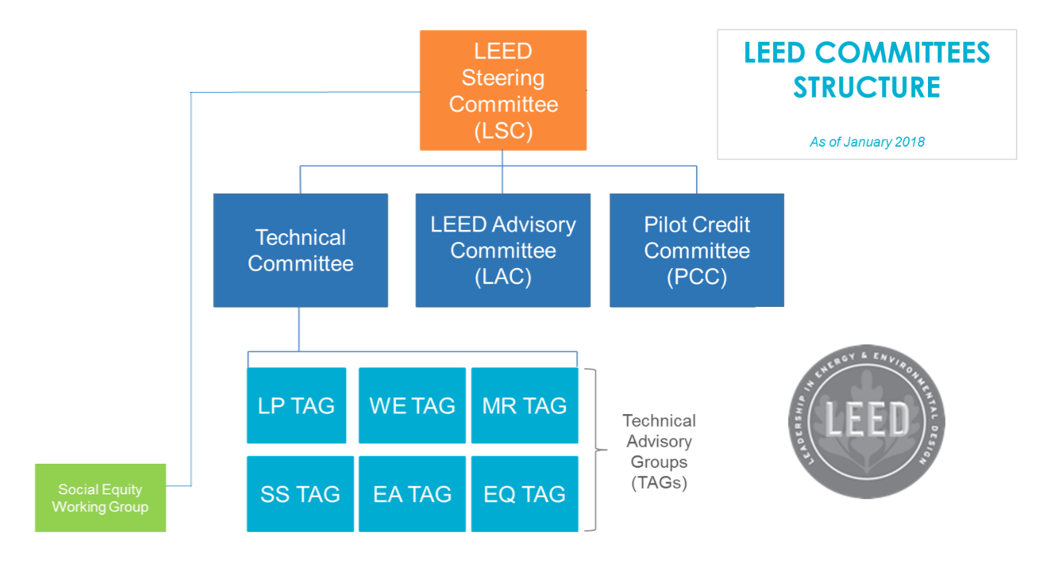 LEED committees organizational chart 2018